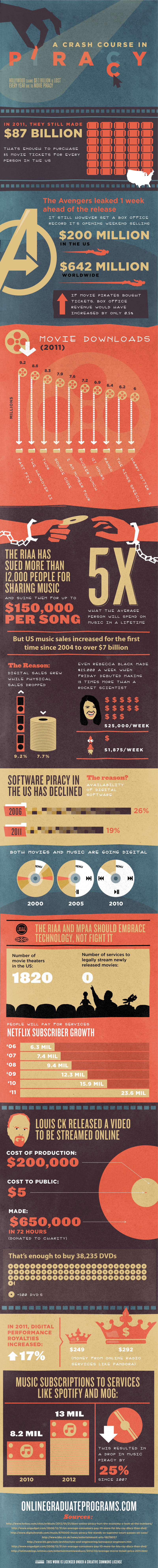 music movies programs piracy Interesting Infographic on Piracy